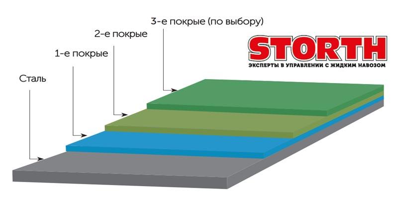 поверхность резервуара для навоза
