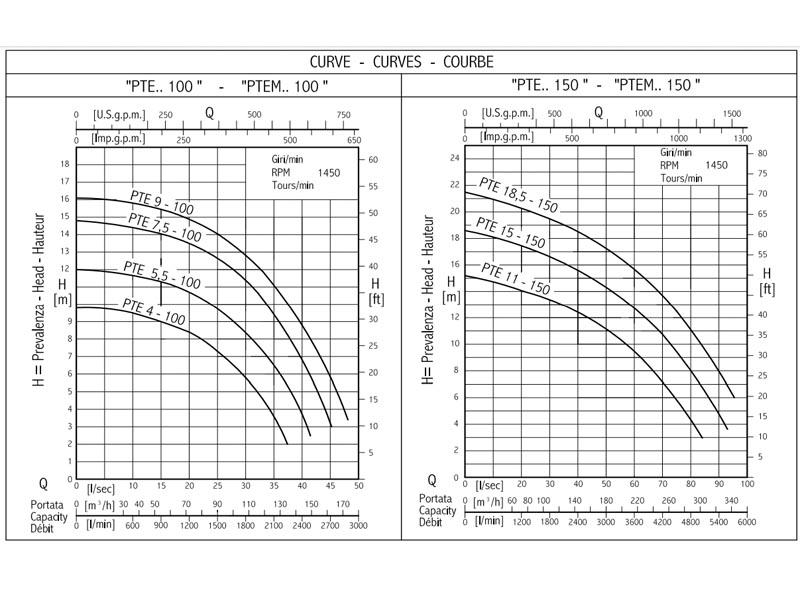 параметры насоса pte-80