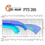характеристики на погружной насос с измельчителем PTS 200