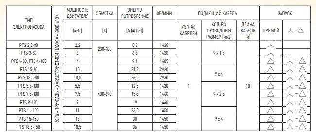 характеристики pts 100-150